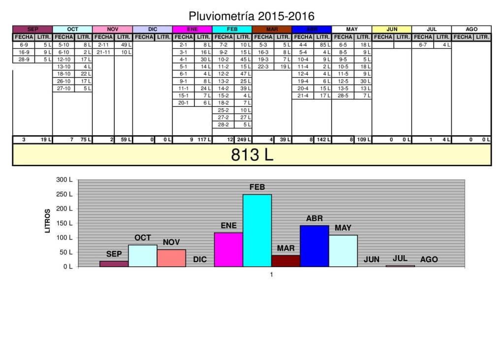 pluviometria_2015-2016